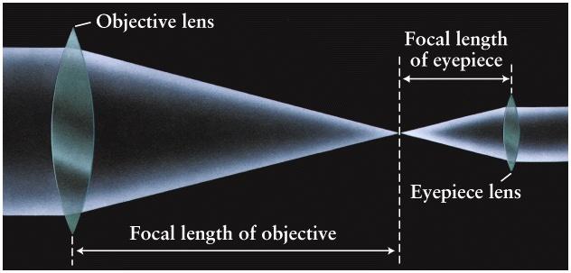 """Il concetto di lunghezza focale (""""focal length"""") dell'obiettivo (""""Objective lens"""") e dell'oculare (""""eyepiece"""")"""