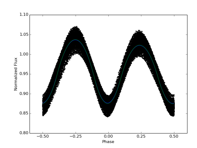 KIC 9832227: light curve from Kepler data. The spread of the data around the fitting curve is real.