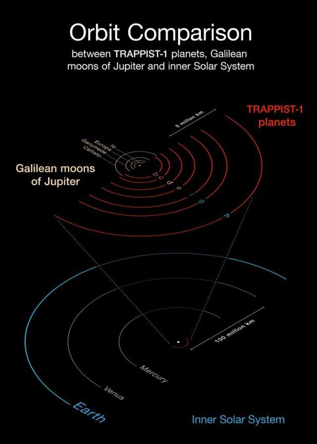 Il diagramma confronta le orbite dei pianeti appena scoperti intorno alla debole stella rossa TRAPPIST-1 con quelle delle lune di Giove scoperte da Galileo e con il Sistema Solare interno. Tutti i pianeti di TRAPPIST-1 sono più vicini alla stella madre di quanto non sia Mercurio al Sole. Poichè la loro stella è più debole, però, risultano esposti a livelli di irraggiamento simili a quelli di Venere, Terra e Marte nel Sistema Solare. Crediti: ESO/O. Furtak