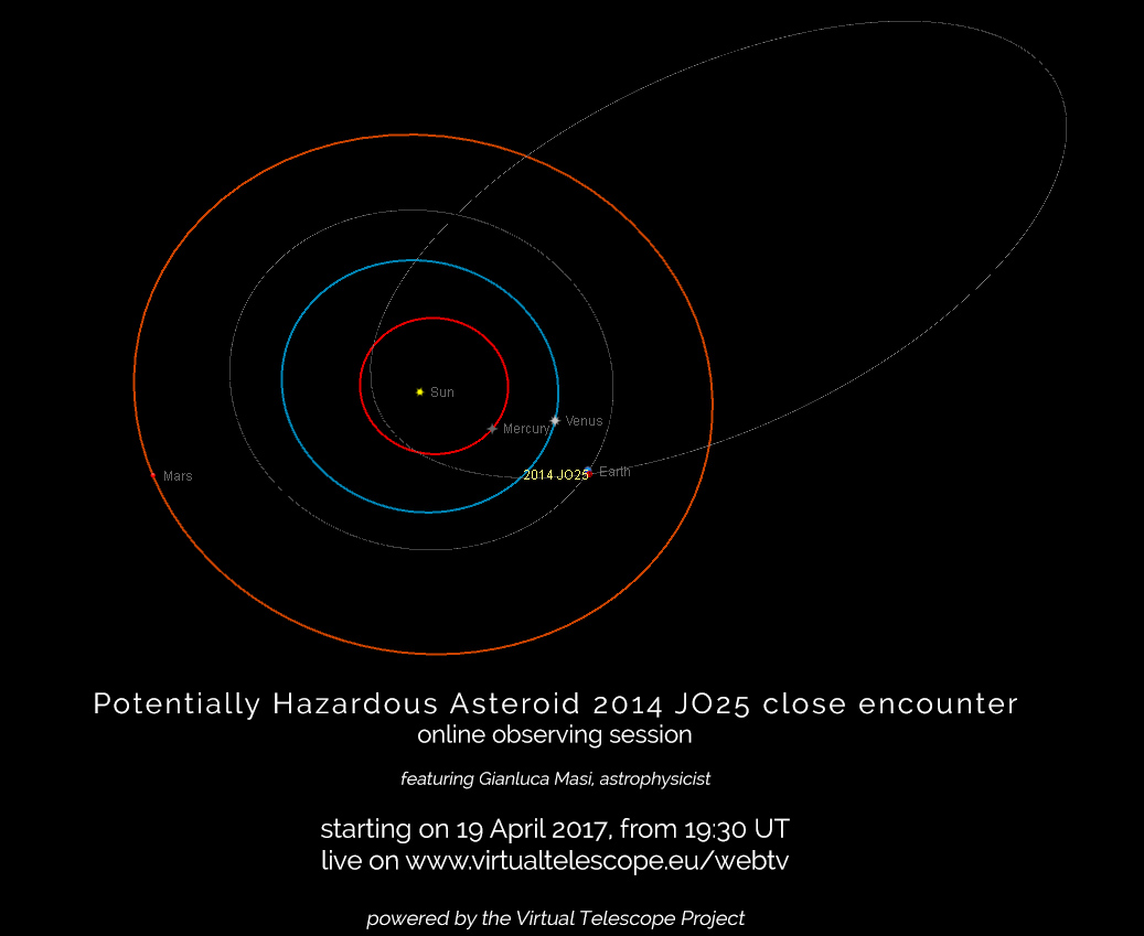 Potentially Hazardous Asteroid 2014 JO25 close encounter ...