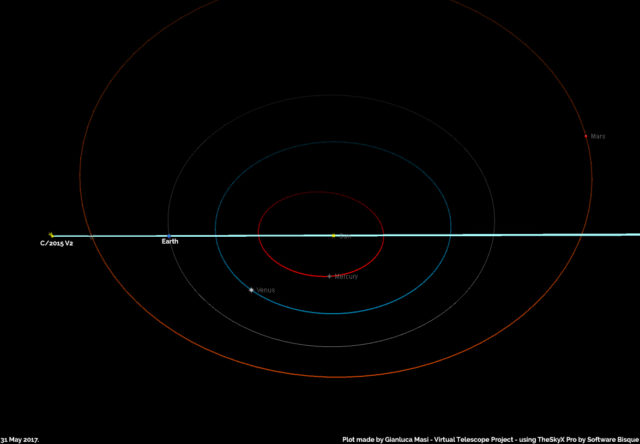 On 31 May 2017, the Earth will cross the plane of comet C/2015 V2 orbit, which looks like a pale blue line here.
