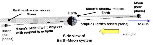 Consequences, at new and full Moon, of the 6 deg inclinations between the ecliptic and lunar orbit planes