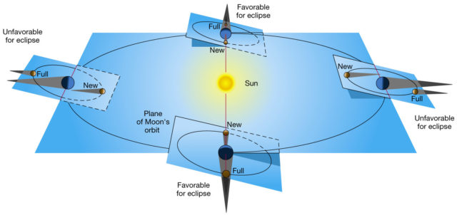 The plane of the ecliptic and the plane of the lunar orbit: there is a relative inclinations of almost 6 degrees.