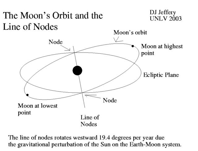 The Moon's node line