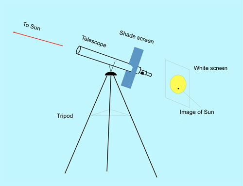 Projecting the Sun with a telescope