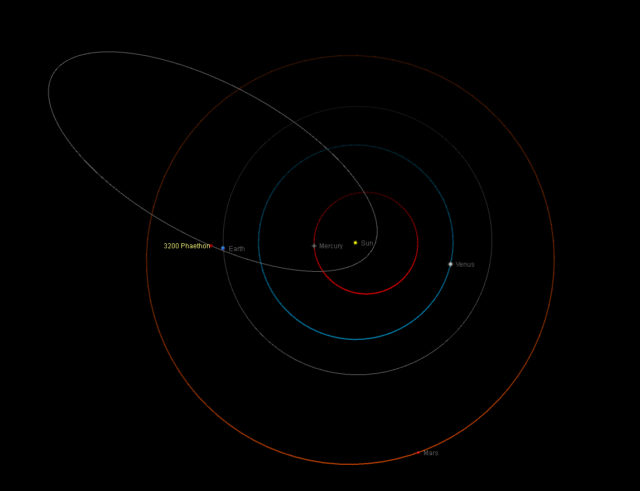 The orbit of the asteroid (3200) Phaethon