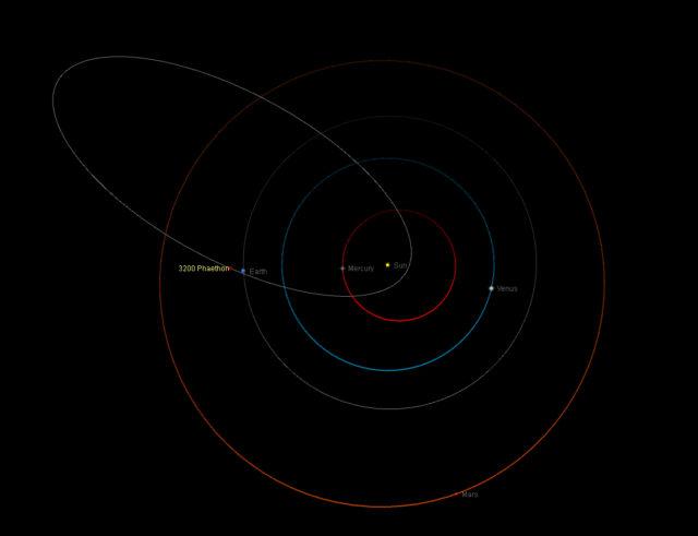The orbit of the asteroid (3200) Phaethon / L'orbita dell'asteroide (3200) Phaethon