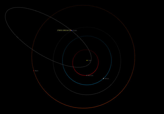 Orbit of the potentially hazardous asteroid 2002 AJ129 respect to that of the Earth