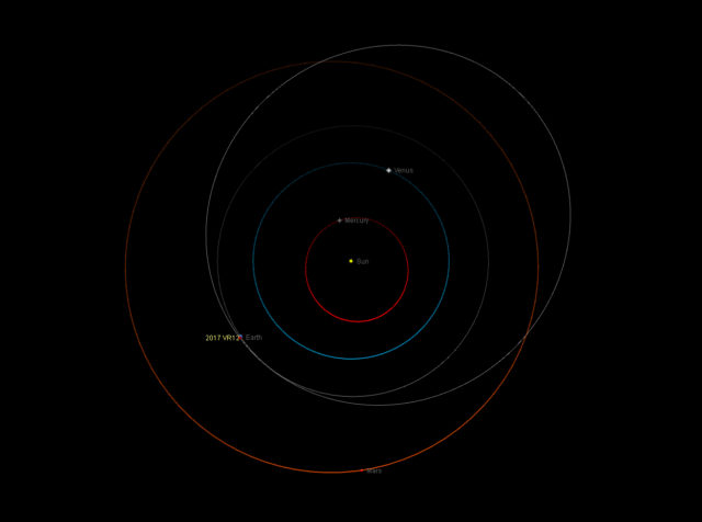 Orbit of the potentially hazardous asteroid 2017 VR12 respect to that of the Earth