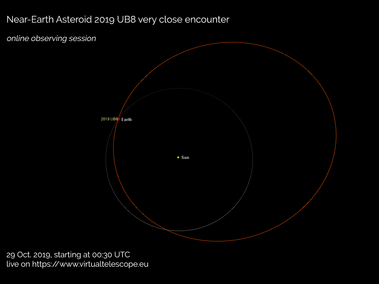 Near-Earth asteroid 2019 UB8: poster of the event
