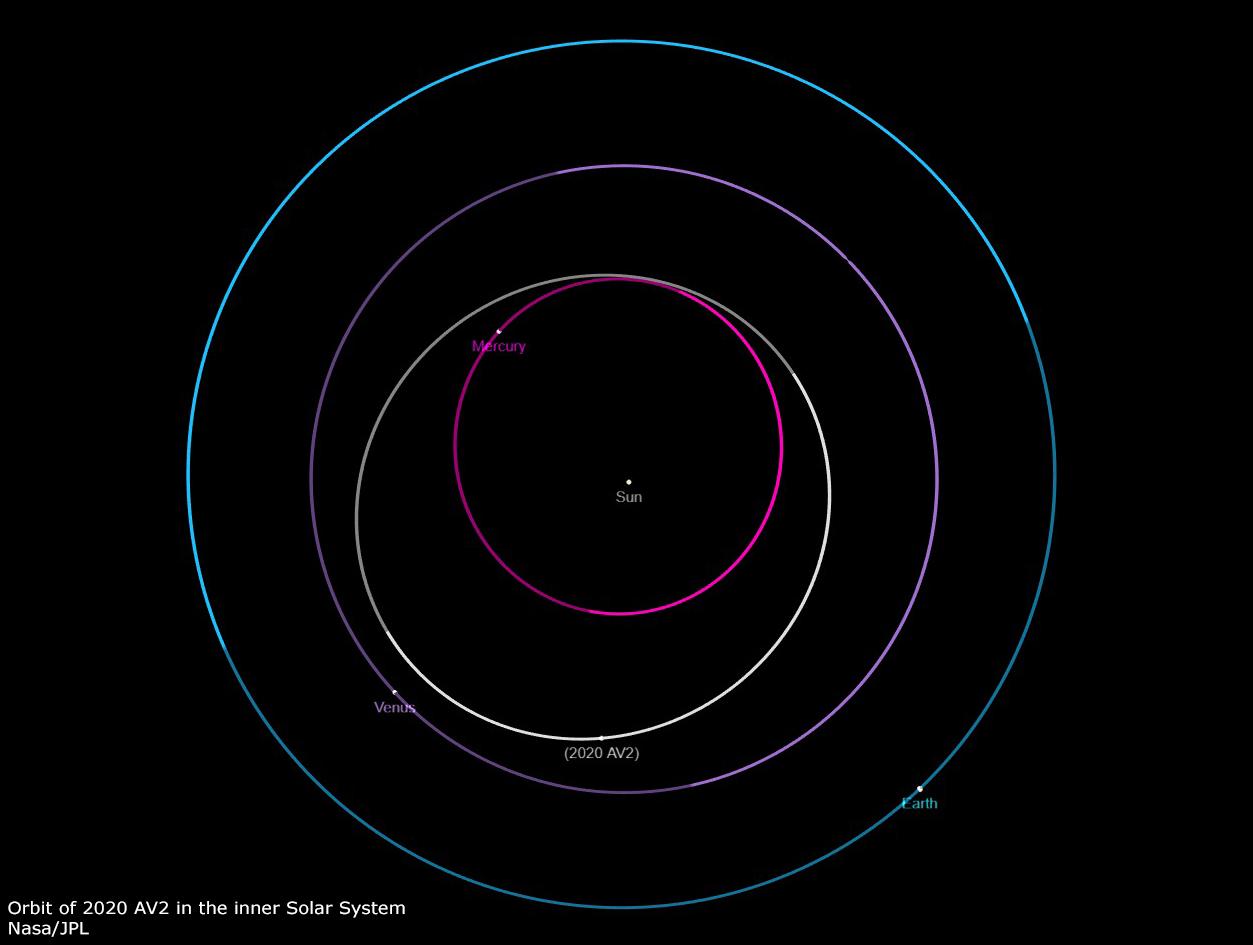 Nově objevená planetka 2020 AV2 je první, která obíhá Slunce zcela uvnitř oběžné dráhy Venuše