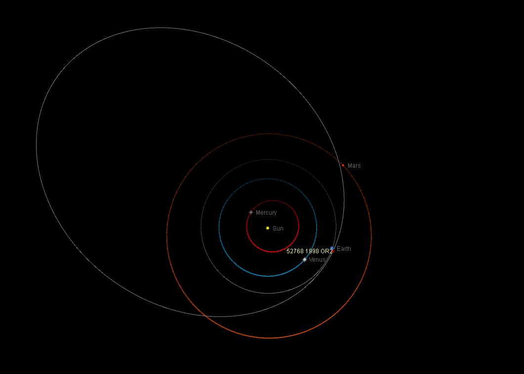 Orbita dell'asteroide potenzialmente pericoloso (52768) 1998 OR2.