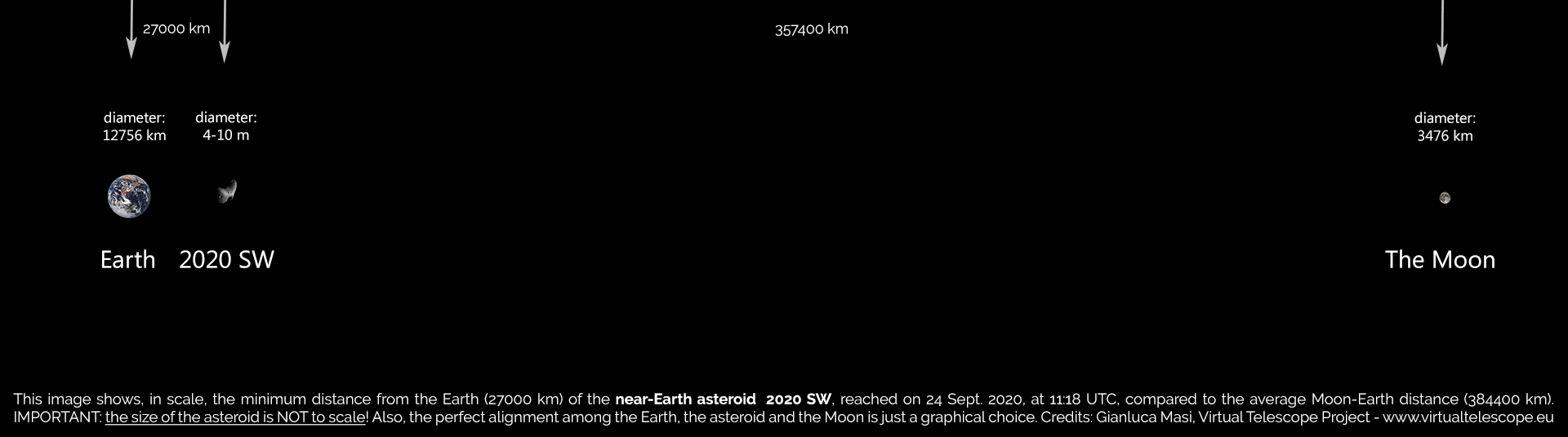 The distance of 2020 SW from Earth at the fly-by time.