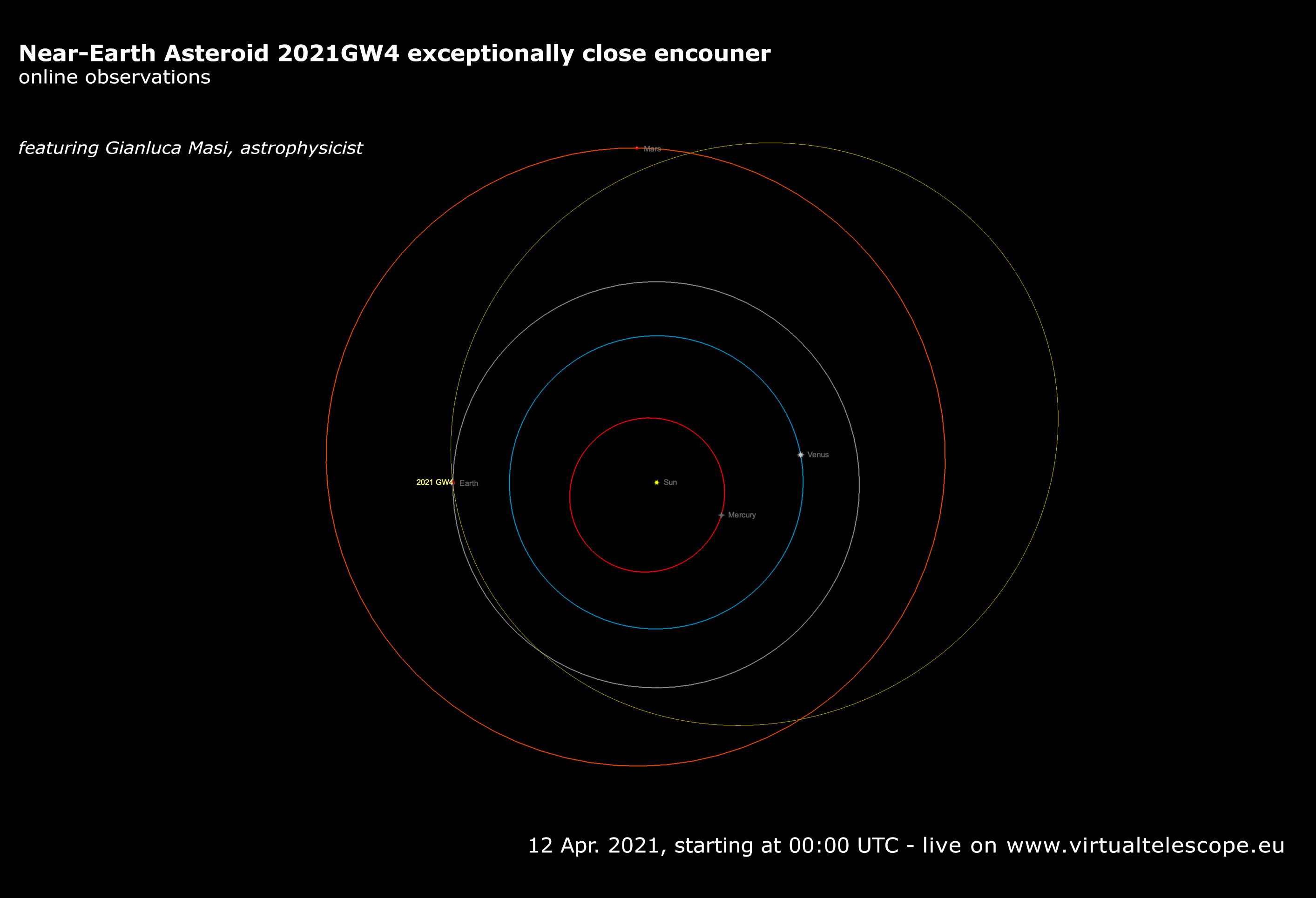 Near-Earth asteroid 2021 GW4: poster of the event.
